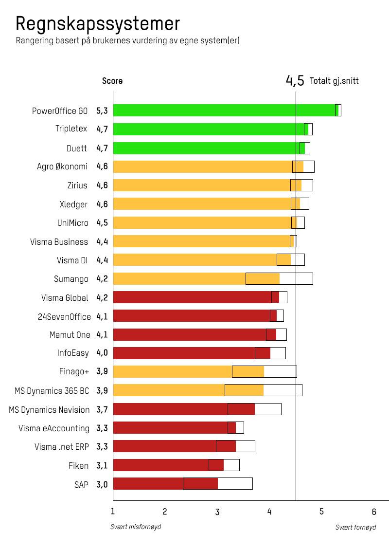 Diagram med oversikt over hvilket regnskapssystem medlemmene er mest fornøyd med